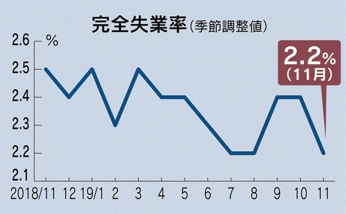 완전실업률11 일본 총무성 11월 완전실업률은 2.2%, 유효구인배율은 1.57배