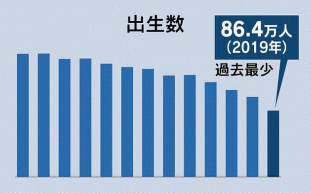 일본출산율 일본 저출산 고령화 가속! 신생아 출생수 86만명으로 급감! 합계출산율은?