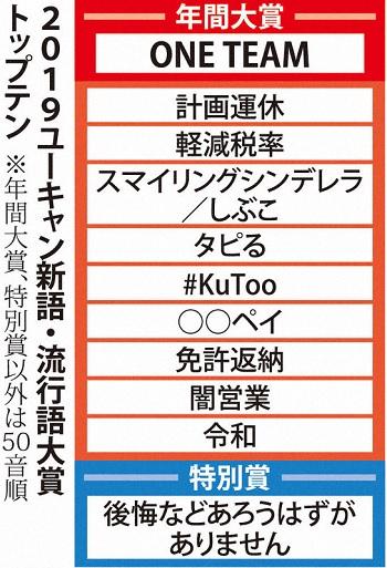 일본 유행어2019 2019년 일본 신조어, 유행어 대상은 럭비 대표팀 구호 ONE TEAM