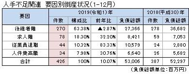도산원인 2019년 일본의 기업도산 8383건! 인력부족 회사 도산은 426건으로 역대 최다