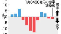 무역수지흐름 240x135 8월 일본방문 한국인 여행객 48% 감소! 방일 외국인 9개월만에 마이너스
