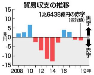 무역수지흐름 일본 무역수지 2년 연속 적자 기록