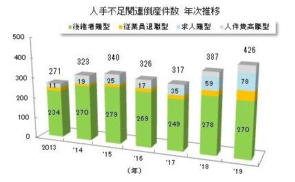 인력부족 도산건수 2019년 일본의 기업도산 8383건! 인력부족 회사 도산은 426건으로 역대 최다