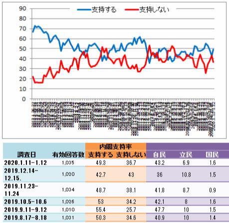 교도통신 아베지지율 일본 교도통신 여론조사 아베지지율 41%로 급락! 벚꽃모임 해명 비판