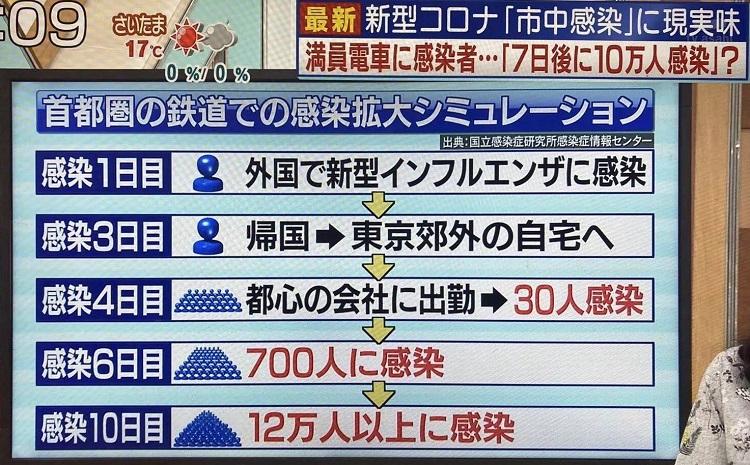 신종코로나 지역감염 시뮬레이션 15일 일본 크루즈선 코로나 확진자 67명! 도쿄 등에서 일본인 12명 감염! 총338명
