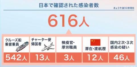 일본코로나확진자 1 18일 일본 신종 코로나 확진자 616명! 4개지역 8명과 크루즈선 542명