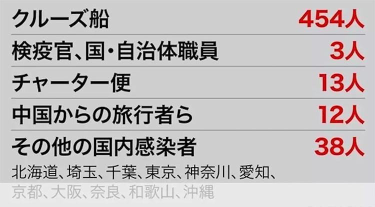 일본코로나19 확진자 17일 일본 신종 코로나 확진자 520명! 크루즈선 99명, 일반인 8명 추가 감염
