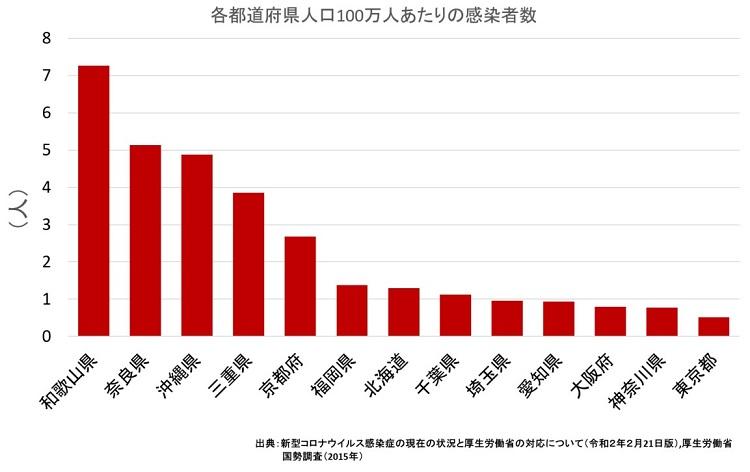 일본 지역별 코로나확진자수 21일 일본 신종 코로나 확진자 744명(+16)! 크루즈선 634명 포함