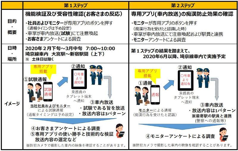 전철치한퇴치어플 경찰청 Digi Police에 이어 JR동일본도 전철 성추행범 치한 퇴치 어플 출시