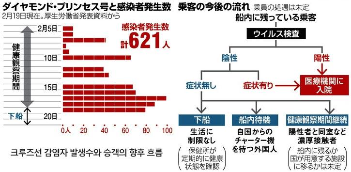 크루즈선감염자 19일 일본 신종 코로나 확진자 705명! 크루즈선 621명 감염, 아베정부 대응 개판
