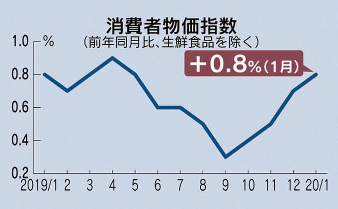 1월소비자물가지수 일본 소비자물가지수 37개월 연속 상승! 임금은 3개월 연속 하락