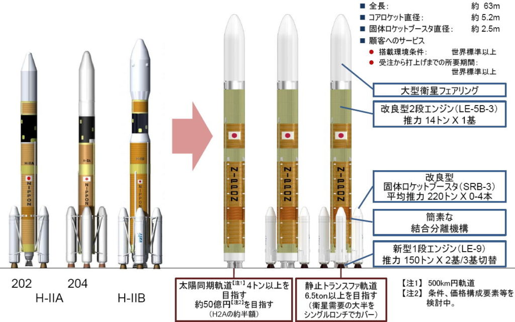 JAXA H3 1024x641 일본 차세대 로켓 H3 메인엔진 LE 9 클러스터링 연소시험