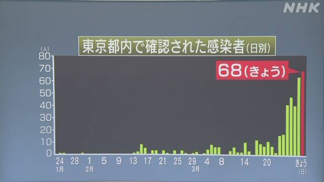 신종코로나 집단감염 도쿄 병원과 치바현 코로나 집단감염! 이틀 연속 무더기 확진자