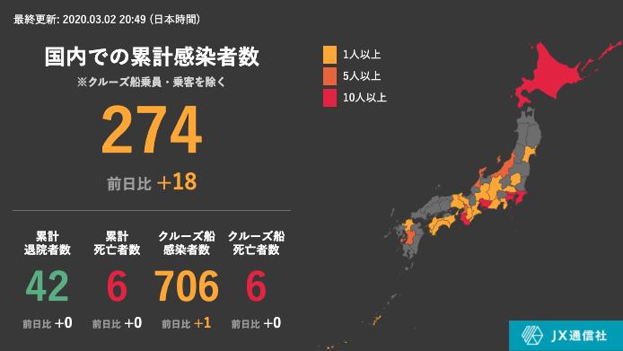 신종코로나 확진자0302 2일 일본 신종 코로나바이러스 확진자 980명(+19)! 홋카이도 77명 최다