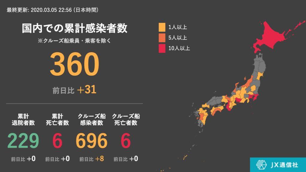 일본신종코로나확진자05 1024x577 5일 일본 신종 코로나 바이러스 확진자는 39명 증가한 1056명
