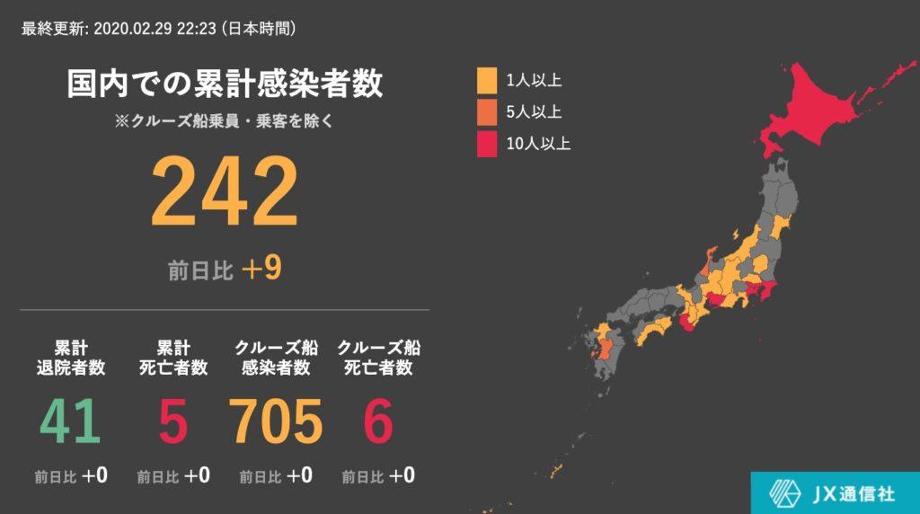 일본신종코로나확진자29 1024x572 29일 일본 신종 코로나바이러스 확진자 947명(+9)! 홋카이도 70명 최다