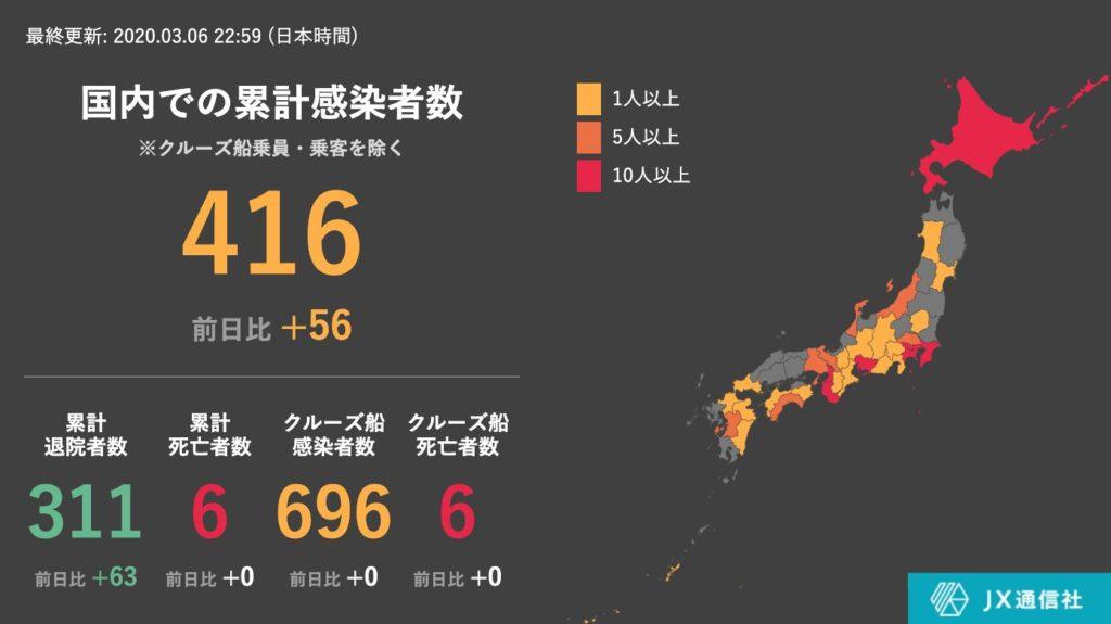 일본신종코로나 확진자06 1024x575 6일 일본 신종 코로나 바이러스 감염자 56명 증가! 확진자 1113명