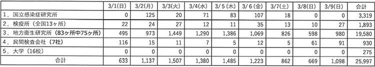 일본코로나검사건수 1 12일 일본 신종 코로나바이러스 확진자 1387명(+57), 사망자 26명(+4)