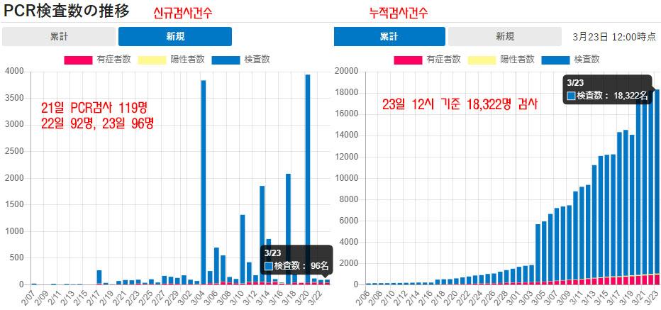 일본코로나19 검사건수 23일 일본 신종 코로나바이러스 확진자 1852명, 사망자 52명(+3)