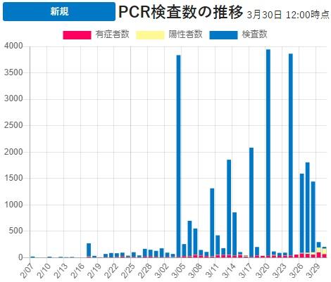 일본 PCR검사수 추이 30일 일본 신종 코로나바이러스 확진자 2677명(+72), 해외입국자 20명