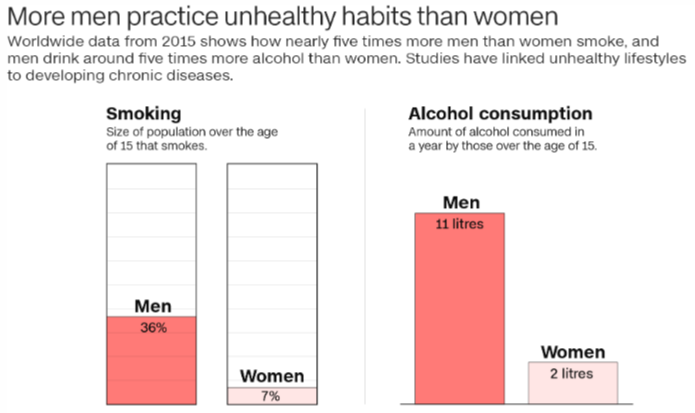 coronavirus health 신종 코로나바이러스 사망자 비율, 남성이 여성보다 높은 이유는?