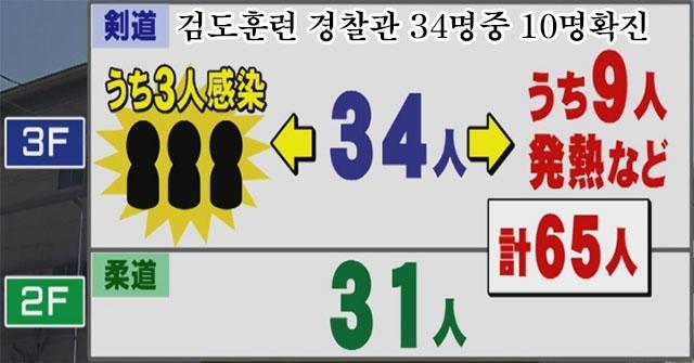 경찰관 집담감염 일본 코로나 확진자 3천명 돌파! 집단감염 다수 1일 300명대, 도쿄는 89명