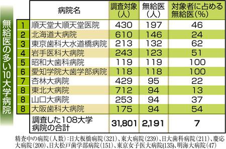 대학병원 무급의사 일본 대학병원 의사 부족으로 무급의도 코로나19 최전선에 투입