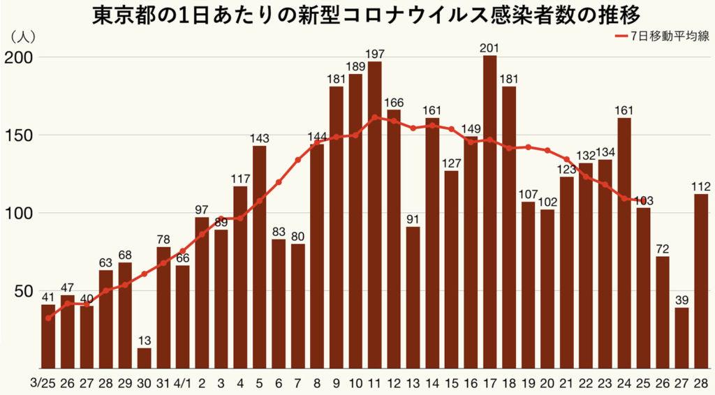 도쿄도 코로나확진자 흐름 1024x566 28일 일본 코로나 확진자 282명(도쿄 112명), 누계 14,607명