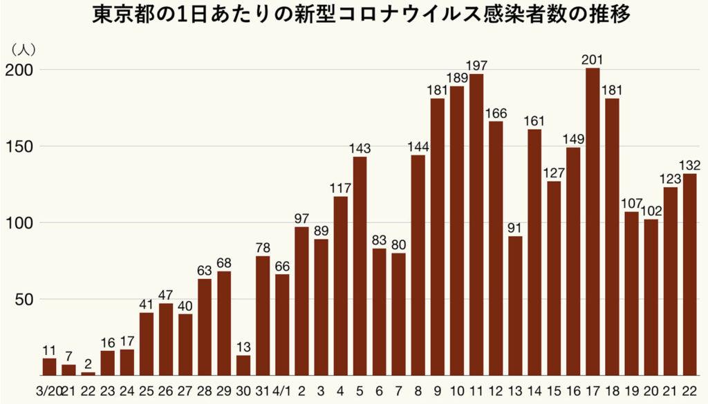 도쿄도 확진자추이 1024x585 23일 도쿄 코로나 확진자 134명, PCR검사수 감소! 여배우 오카에쿠미코 사망