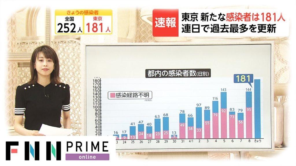 도쿄코로나확진자최다 1024x576 9일 도쿄도 코로나19 확진자 178명 연일 최대치 경신! 누계 6천명 돌파