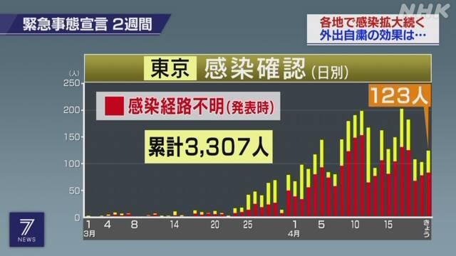 도쿄코로나확진자0421 21일 도쿄도 코로나 확진자 123명, 누계 3307명. 사망자 4명
