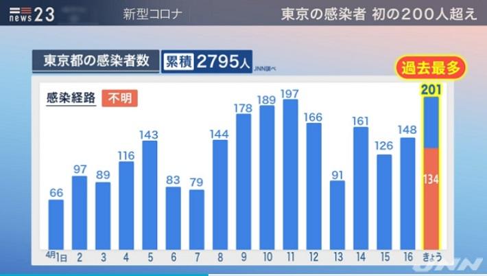 도쿄코로나확진자17 17일 도쿄도 코로나 확진자 처음 200명 돌파! 일일 최다 경신