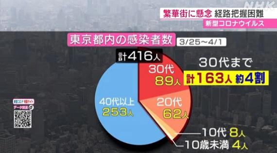 도쿄확진자연령대 도쿄 코로나19 확진자 40%가 30대 이하! 젊은세대 빙산의 일각