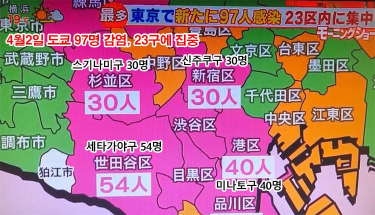 도쿄 23구 코로나확진자 일본 코로나 확진자 3천명 돌파! 집단감염 다수 1일 300명대, 도쿄는 89명