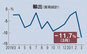 무역통계 일본 3월 수출액 11.7% 급감! 코로나19 팬데믹 영향