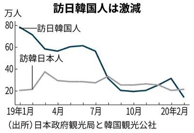 방일한국인 방한일본인 3월 일본 방문 외국인 90% 이상 급감! 입국자 15만 2천명