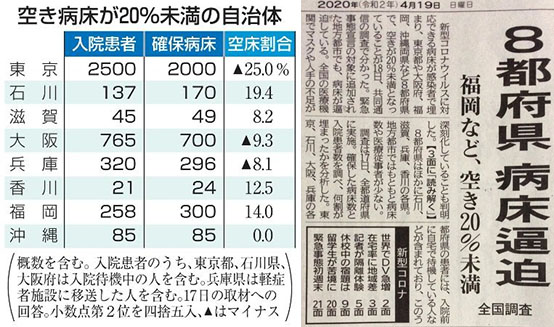 병상부족 의료붕괴 도쿄 29개 병원에서 최소 240명의 의료진 코로나바이러스 감염! 의료붕괴 우려