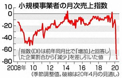 소규모사업자 판매지수 코로나19 직격타 소규모사업자 3월 판매지수 역대 최악! 일본공고