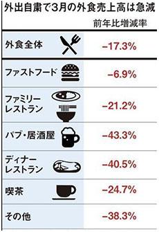 외식업계매출 일본 코로나19 대유행으로 3월 외식업체, 백화점 매출 급락
