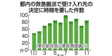 응급환자 입원거부 일본 소방청, 코로나19 확진자 구급차 이송 건수 1천건 넘어