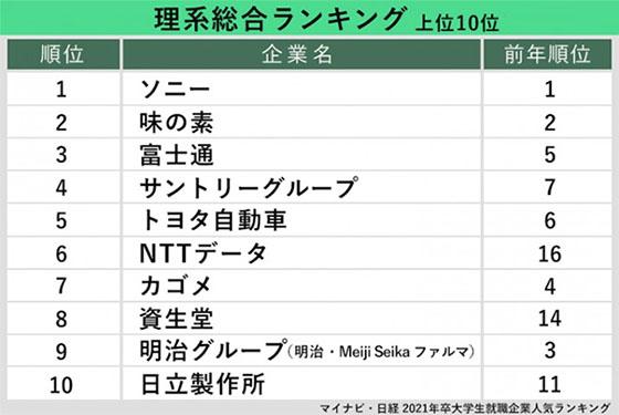 이과 취업선호기업 일본 대학생, 대학원생이 취업하고 싶은 기업 탑10