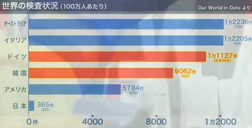 인구100만명당 코로나검사수 일본 긴급사태선언 익일 8일 코로나19 확진자 503명 폭증! 누계 5673명
