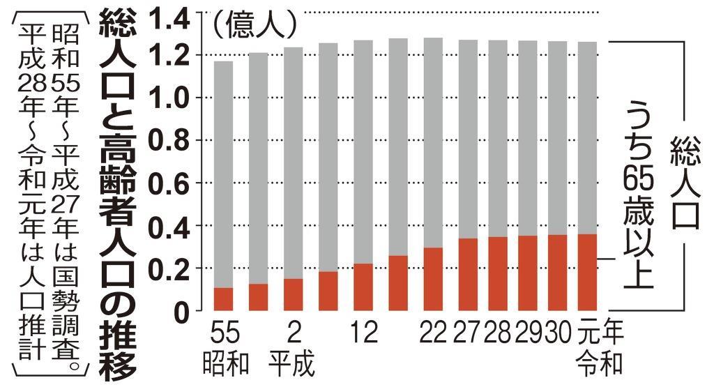 일본고령인구 저출산·고령화 일본 인구 1억 2616명으로 27만명 감소! 정년 70세로 연장