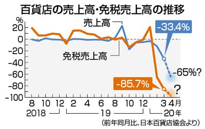 일본백화점매출 일본 코로나19 대유행으로 3월 외식업체, 백화점 매출 급락