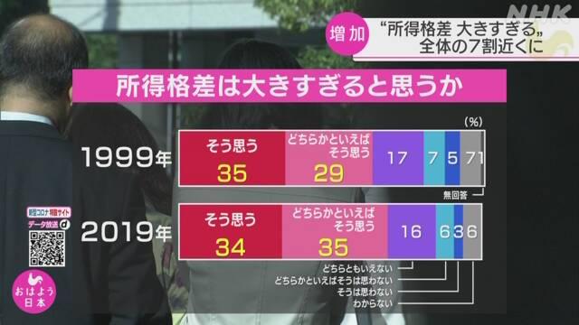 일본소득격차 NHK여론조사, 70%가 일본의 소득격차는 너무 크다!
