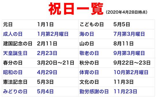 일본의 공휴일 일본 골든위크 황금연휴 4월 29일은 쇼와의날