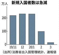 일본입국자급감 3월 일본 방문 외국인 90% 이상 급감! 입국자 15만 2천명