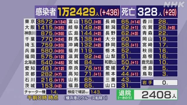 일본코로나확진자0423 23일 일본 코로나 확진자 436명, 사망자 일일 최다 29명! 스테이홈 캠페인