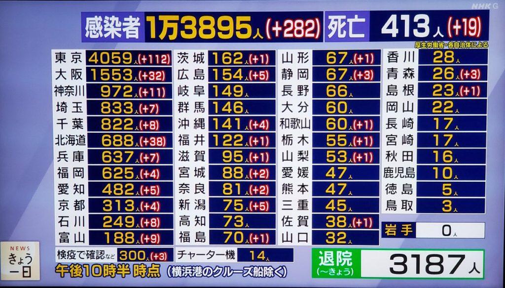 일본코로나확진자28 1024x583 28일 일본 코로나 확진자 282명(도쿄 112명), 누계 14,607명