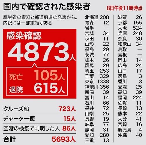 일본확진자 아사히 일본 긴급사태선언 익일 8일 코로나19 확진자 503명 폭증! 누계 5673명